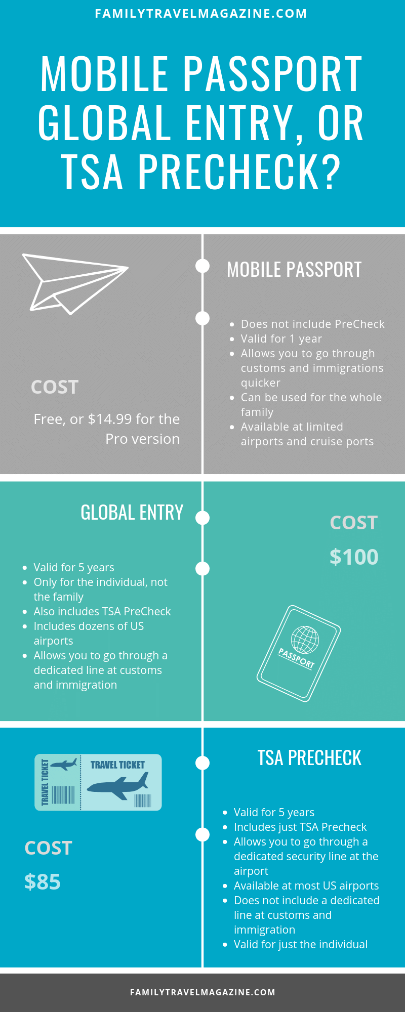 Decide which works best - mobile passport, global entry, or TSA Precheck.